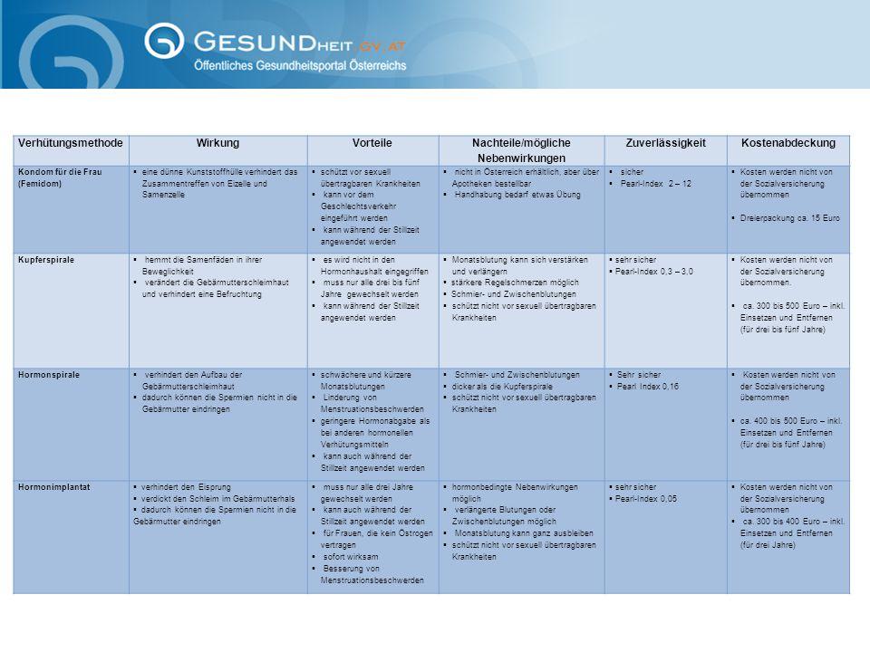 VerhütungsmethodeWirkungVorteile Nachteile/mögliche Nebenwirkungen Zuverlässigkeit Kostenabdeckung Kondom für die Frau (Femidom)  eine dünne Kunststo