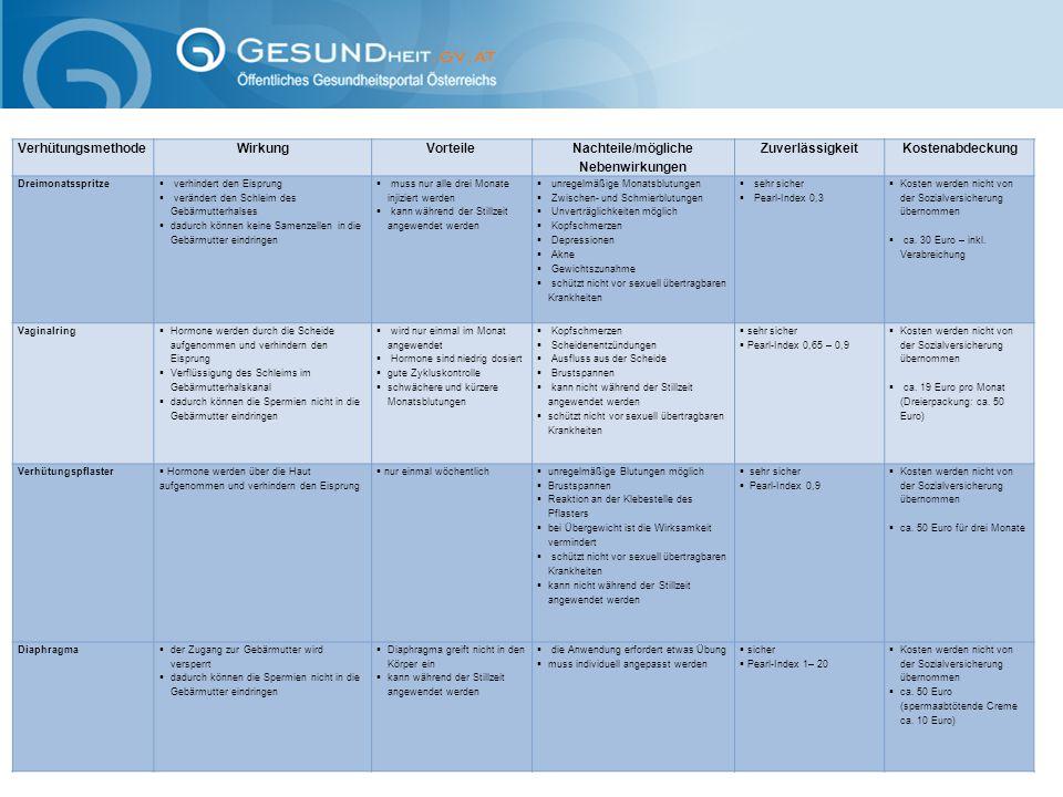 VerhütungsmethodeWirkungVorteile Nachteile/mögliche Nebenwirkungen Zuverlässigkeit Kostenabdeckung Dreimonatsspritze  verhindert den Eisprung  verän