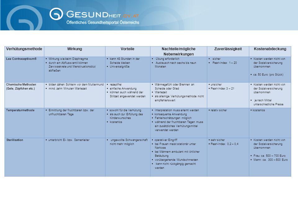 VerhütungsmethodeWirkungVorteile Nachteile/mögliche Nebenwirkungen Zuverlässigkeit Kostenabdeckung Kalendermethode  Ermittlung der fruchtbaren bzw.