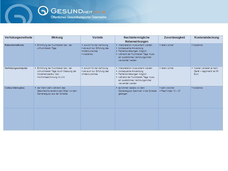 VerhütungsmethodeWirkungVorteile Nachteile/mögliche Nebenwirkungen Zuverlässigkeit Kostenabdeckung Kalendermethode  Ermittlung der fruchtbaren bzw. d