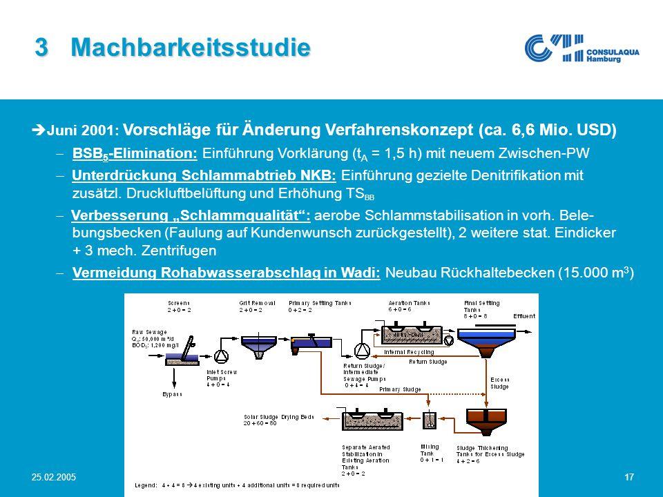 25.02.2005Abwasserwirtschaft im Großraum Sana'a17 3 Machbarkeitsstudie  Juni 2001: Vorschläge für Änderung Verfahrenskonzept (ca. 6,6 Mio. USD)  BSB