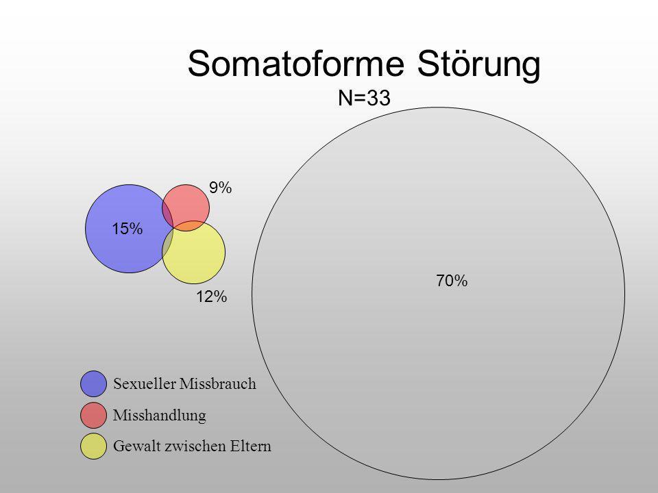 Somatoforme Störung N=33 15% 12% 9% 70% Sexueller Missbrauch Misshandlung Gewalt zwischen Eltern