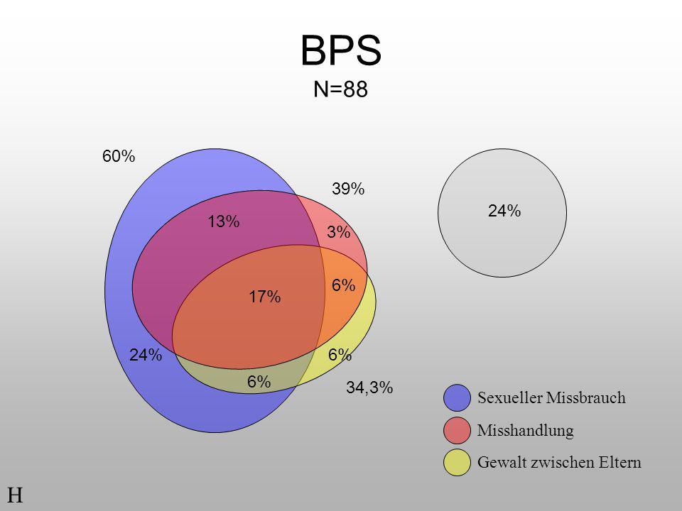 BPS N=88 24% 17% 6% 13% 3% 6% 24% Sexueller Missbrauch Misshandlung Gewalt zwischen Eltern 60% 39% 34,3% H