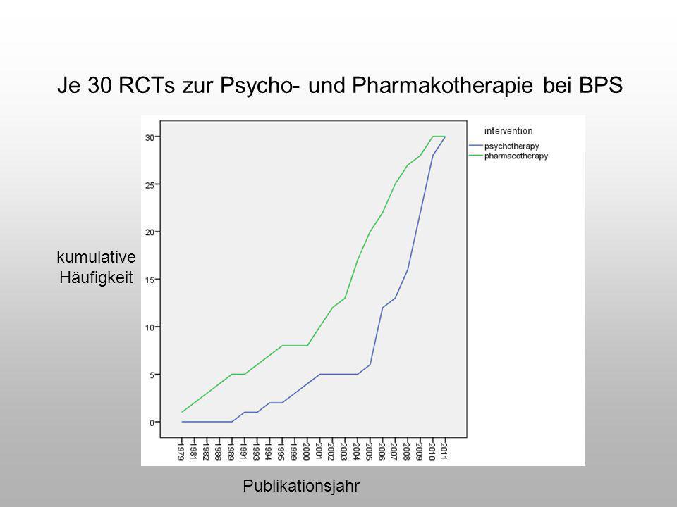 Je 30 RCTs zur Psycho- und Pharmakotherapie bei BPS Publikationsjahr kumulative Häufigkeit