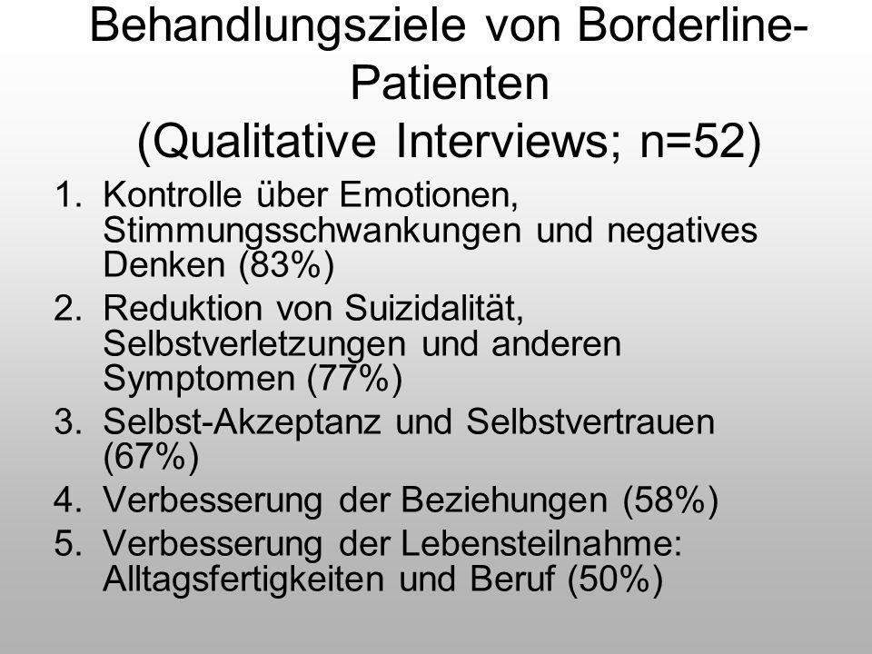 Behandlungsziele von Borderline- Patienten (Qualitative Interviews; n=52) 1.Kontrolle über Emotionen, Stimmungsschwankungen und negatives Denken (83%)