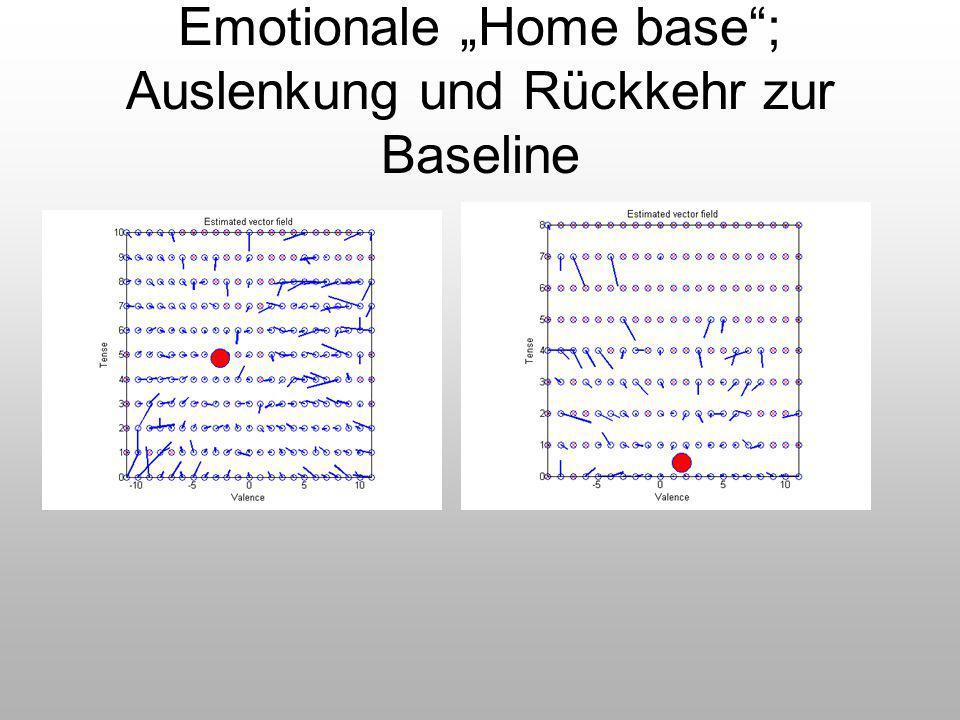 """Emotionale """"Home base""""; Auslenkung und Rückkehr zur Baseline"""