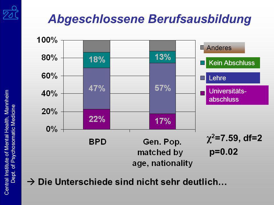 Abgeschlossene Berufsausbildung χ 2 =7.59, df=2 p=0.02  Die Unterschiede sind nicht sehr deutlich… Anderes Kein Abschluss Lehre Universitäts- abschlu