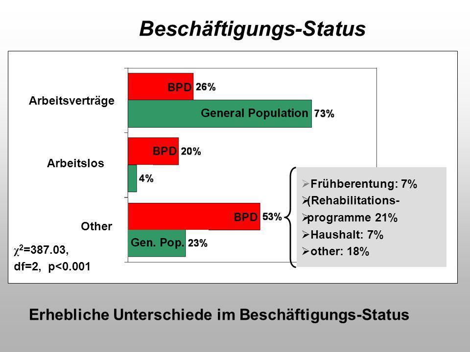 Beschäftigungs-Status Erhebliche Unterschiede im Beschäftigungs-Status  Frühberentung: 7%  (Rehabilitations-  programme 21%  Haushalt: 7%  other: