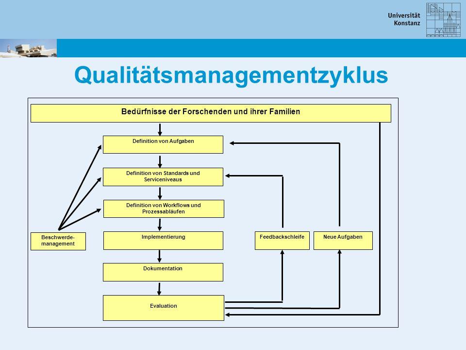Bedürfnisse der Forschenden und ihrer Familien Definition von Aufgaben Definition von Standards und Serviceniveaus Definition von Workflows und Prozes