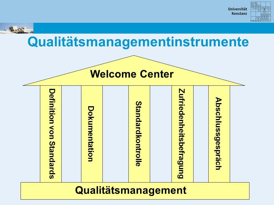 Qualitätsmanagementinstrumente Qualitätsmanagement Welcome Center Definition von StandardsDokumentationStandardkontrolle Zufriedenheitsbefragung Absch