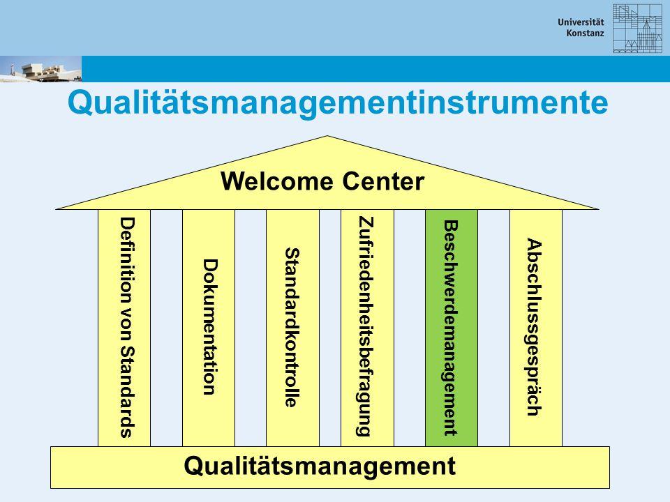 Qualitätsmanagementinstrumente Qualitätsmanagement Welcome Center Definition von Standards Dokumentation Standardkontrolle Zufriedenheitsbefragung Abs