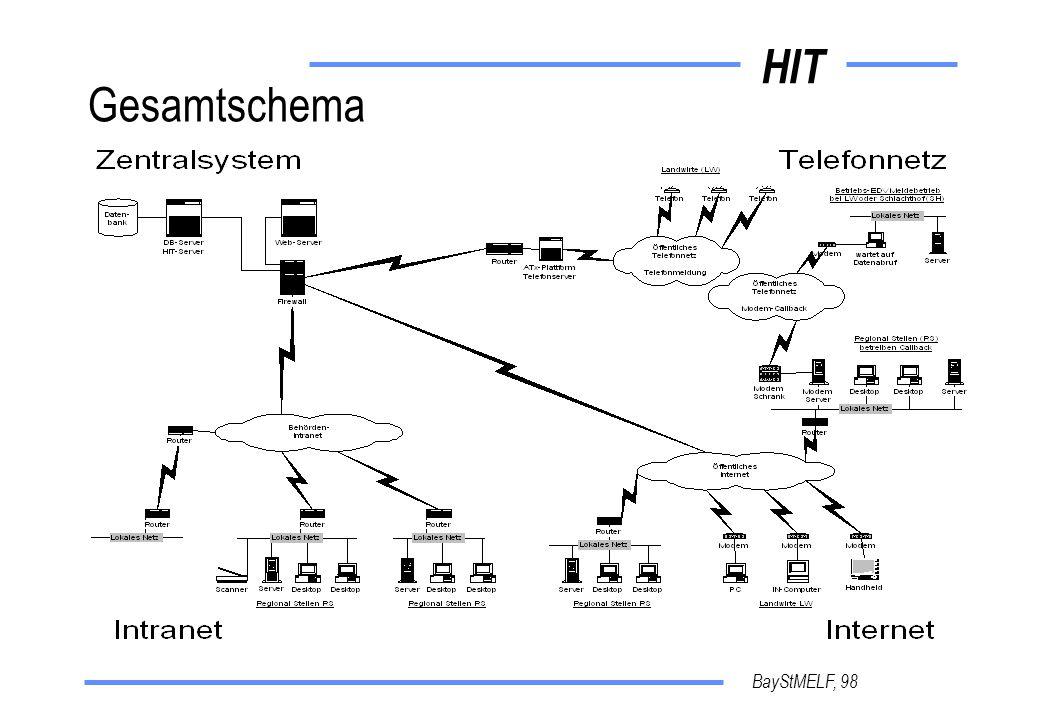 HIT BayStMELF, 98 Gesamtschema