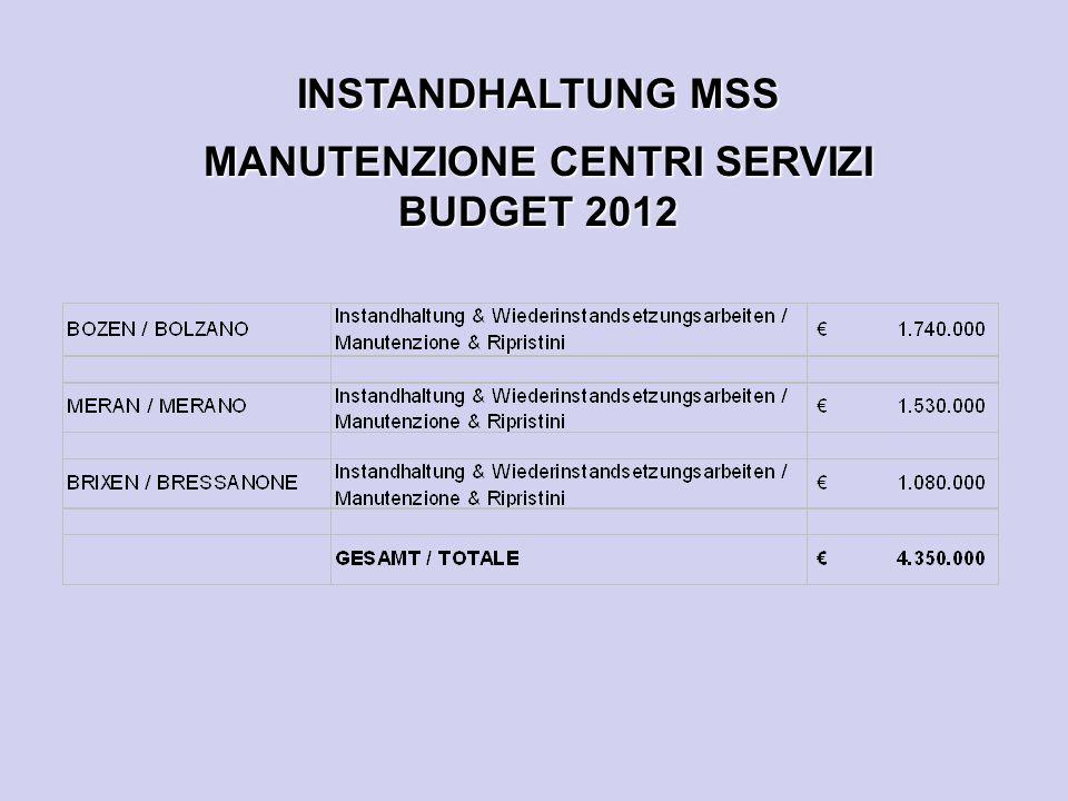 INSTANDHALTUNG MSS MANUTENZIONE CENTRI SERVIZI BUDGET 2012