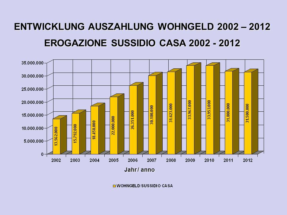 ENTWICKLUNG AUSZAHLUNG WOHNGELD 2002 – 2012 EROGAZIONE SUSSIDIO CASA 2002 - 2012 Jahr / anno