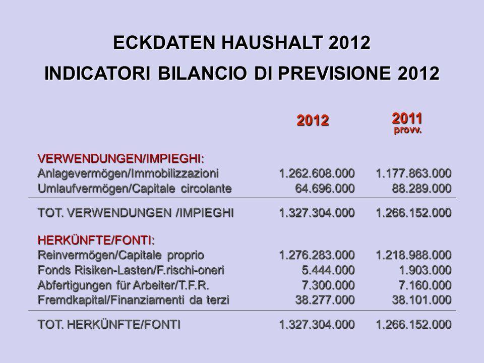 ECKDATEN HAUSHALT 2012 INDICATORI BILANCIO DI PREVISIONE 2012 2012 2011provv.