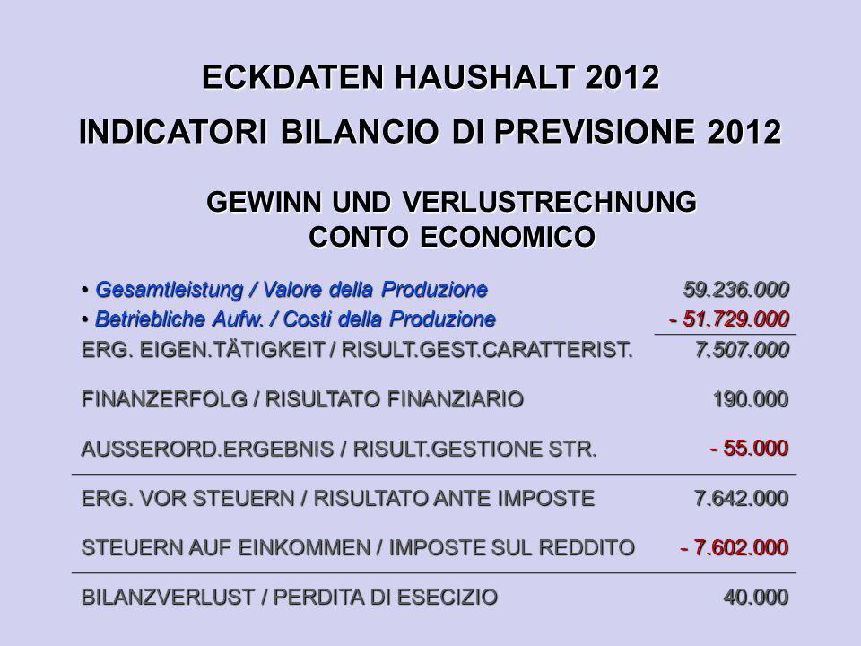 ECKDATEN HAUSHALT 2012 INDICATORI BILANCIO DI PREVISIONE 2012 GEWINN UND VERLUSTRECHNUNG CONTO ECONOMICO Gesamtleistung / Valore della Produzione Gesamtleistung / Valore della Produzione Betriebliche Aufw.
