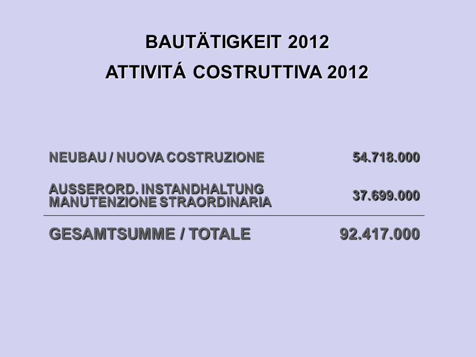 BAUTÄTIGKEIT 2012 ATTIVITÁ COSTRUTTIVA 2012 NEUBAU / NUOVA COSTRUZIONE 54.718.000 AUSSERORD.