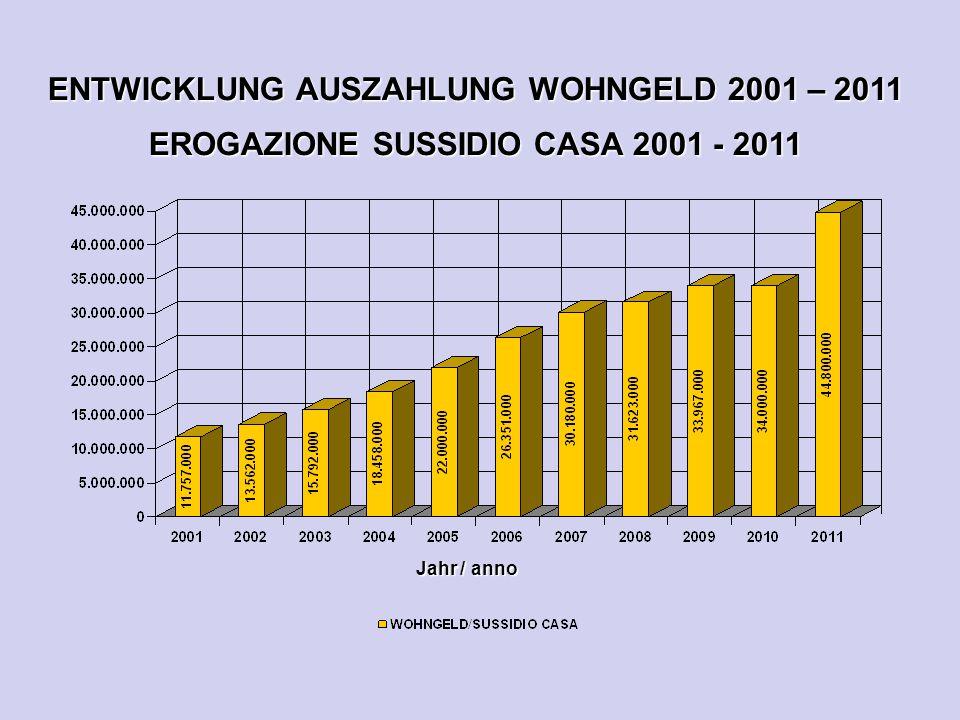 ENTWICKLUNG AUSZAHLUNG WOHNGELD 2001 – 2011 EROGAZIONE SUSSIDIO CASA 2001 - 2011 Jahr / anno