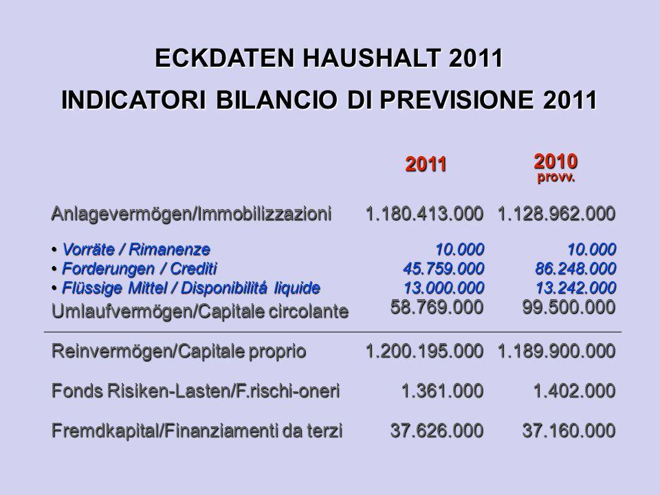 ECKDATEN HAUSHALT 2011 INDICATORI BILANCIO DI PREVISIONE 2011 2011 2010provv.