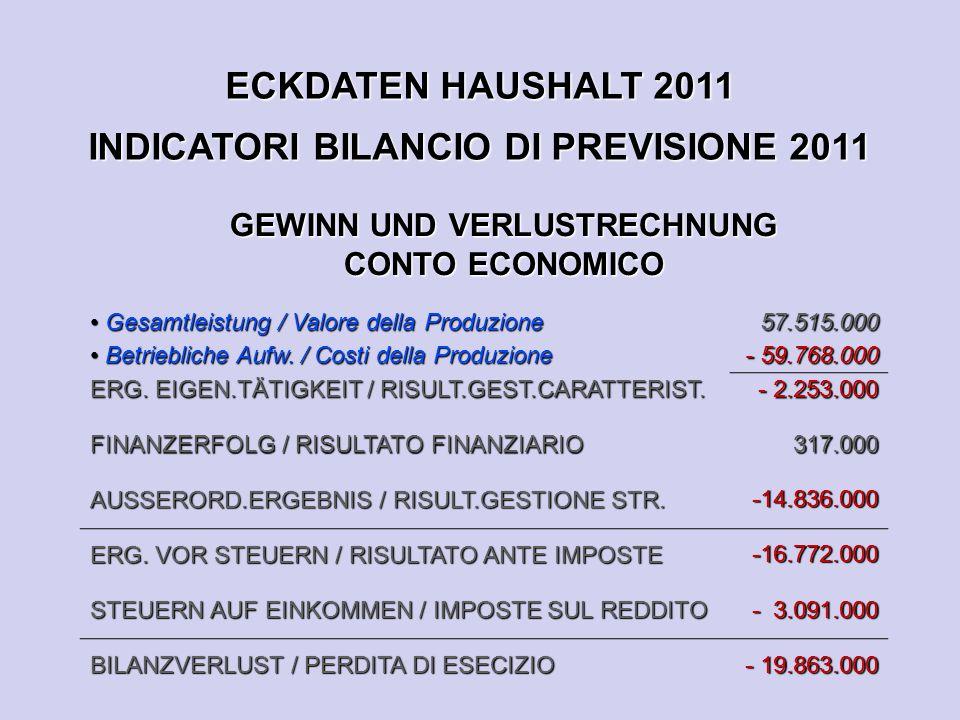 ECKDATEN HAUSHALT 2011 INDICATORI BILANCIO DI PREVISIONE 2011 GEWINN UND VERLUSTRECHNUNG CONTO ECONOMICO Gesamtleistung / Valore della Produzione Gesamtleistung / Valore della Produzione Betriebliche Aufw.