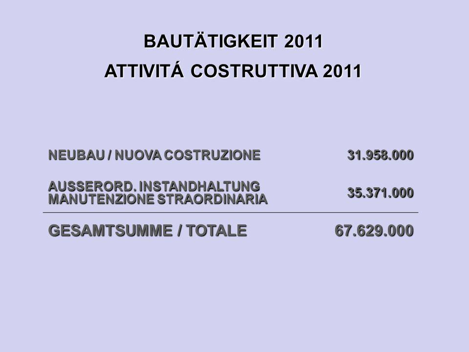 BAUTÄTIGKEIT 2011 ATTIVITÁ COSTRUTTIVA 2011 NEUBAU / NUOVA COSTRUZIONE 31.958.000 AUSSERORD.