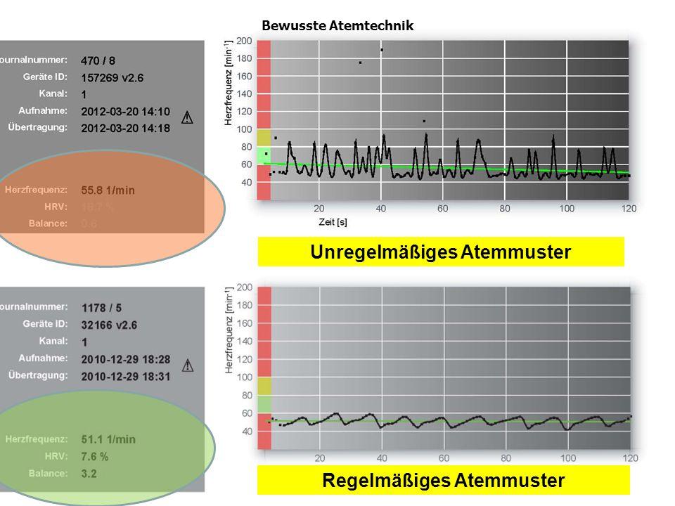 Bewusste Atemtechnik Unregelmäßiges Atemmuster Regelmäßiges Atemmuster