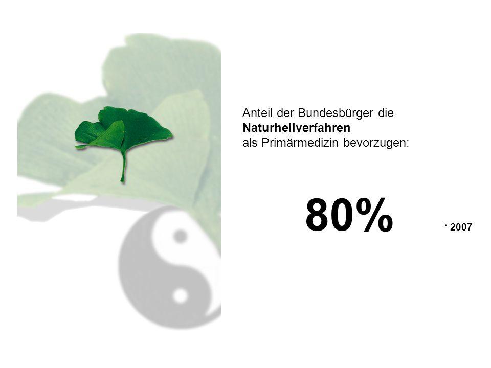 Anteil der Bundesbürger die Naturheilverfahren als Primärmedizin bevorzugen: 80% * 2007