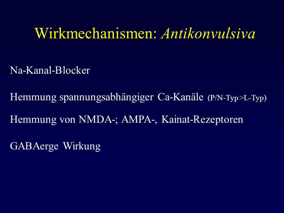Wirkmechanismen: Antikonvulsiva Na-Kanal-Blocker Hemmung spannungsabhängiger Ca-Kanäle (P/N-Typ >L-Typ) Hemmung von NMDA-; AMPA-, Kainat-Rezeptoren GA