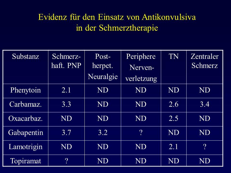 Evidenz für den Einsatz von Antikonvulsiva in der Schmerztherapie SubstanzSchmerz- haft. PNP Post- herpet. Neuralgie Periphere Nerven- verletzung TNZe