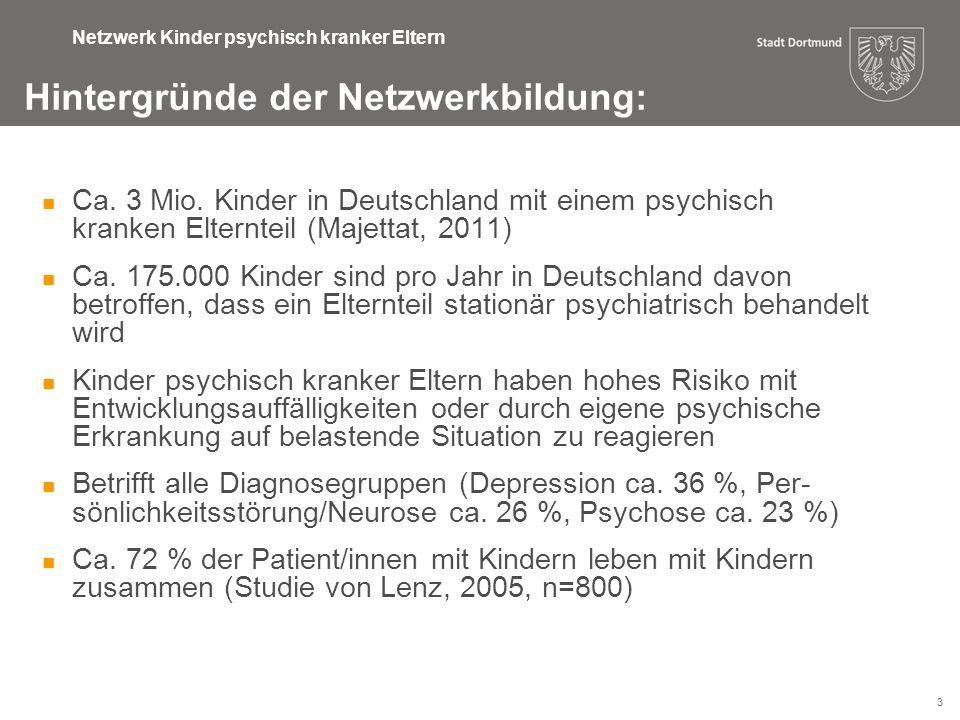 3 Netzwerk Kinder psychisch kranker Eltern Ca. 3 Mio. Kinder in Deutschland mit einem psychisch kranken Elternteil (Majettat, 2011) Ca. 175.000 Kinder