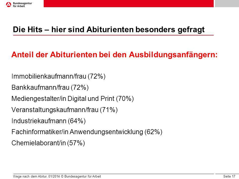 Seite 17 Wege nach dem Abitur, 01/2014 © Bundesagentur für Arbeit Die Hits – hier sind Abiturienten besonders gefragt Anteil der Abiturienten bei den Ausbildungsanfängern: Immobilienkaufmann/frau (72%) Bankkaufmann/frau (72%) Mediengestalter/in Digital und Print (70%) Veranstaltungskaufmann/frau (71%) Industriekaufmann (64%) Fachinformatiker/in Anwendungsentwicklung (62%) Chemielaborant/in (57%)