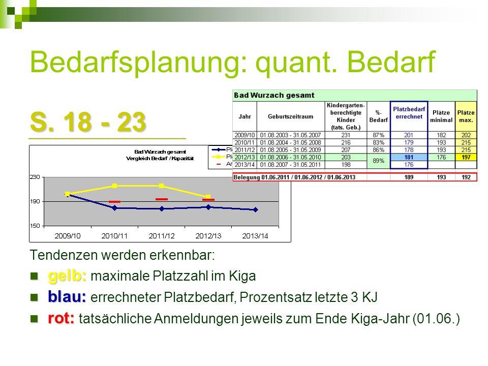 Bedarfsplanung: quant. Bedarf S. 18 - 23 Tendenzen werden erkennbar: gelb: gelb: maximale Platzzahl im Kiga blau: blau: errechneter Platzbedarf, Proze