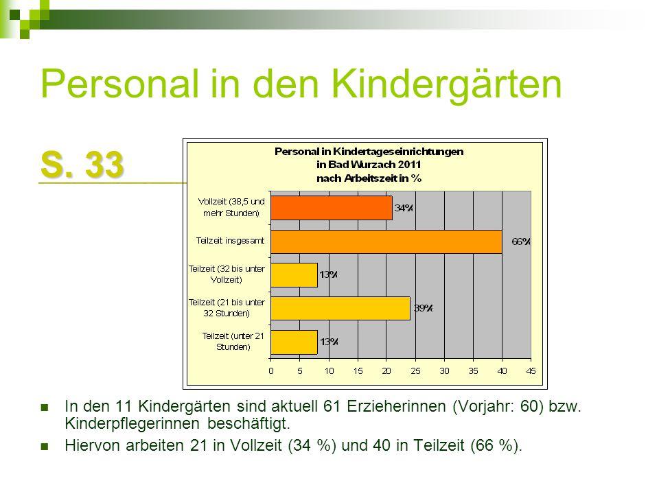 Personal in den Kindergärten S. 33 In den 11 Kindergärten sind aktuell 61 Erzieherinnen (Vorjahr: 60) bzw. Kinderpflegerinnen beschäftigt. Hiervon arb