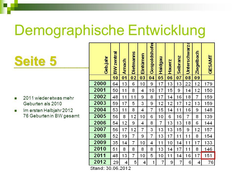 Demographische Entwicklung Seite 5 2011 wieder etwas mehr Geburten als 2010 Im ersten Halbjahr 2012 76 Geburten in BW gesamt