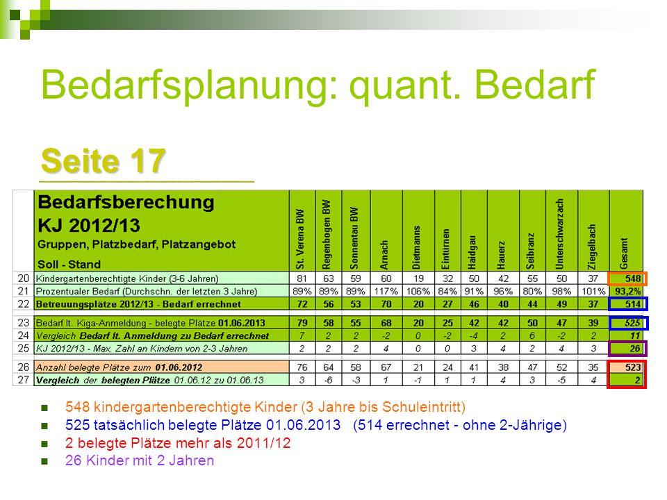 Bedarfsplanung: quant. Bedarf Seite 17 548 kindergartenberechtigte Kinder (3 Jahre bis Schuleintritt) 525 tatsächlich belegte Plätze 01.06.2013 (514 e