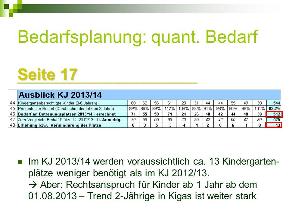 Bedarfsplanung: quant. Bedarf Seite 17 Im KJ 2013/14 werden voraussichtlich ca. 13 Kindergarten- plätze weniger benötigt als im KJ 2012/13.  Aber: Re