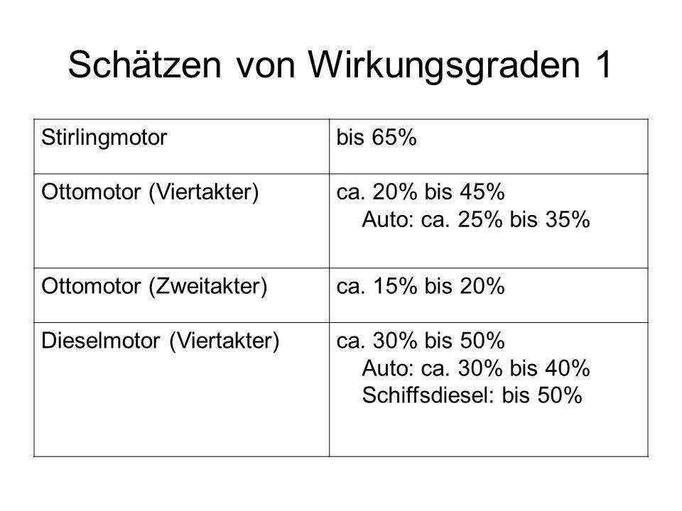 Schätzen von Wirkungsgraden 1 Stirlingmotorbis 65% Ottomotor (Viertakter)ca. 20% bis 45% Auto: ca. 25% bis 35% Ottomotor (Zweitakter)ca. 15% bis 20% D