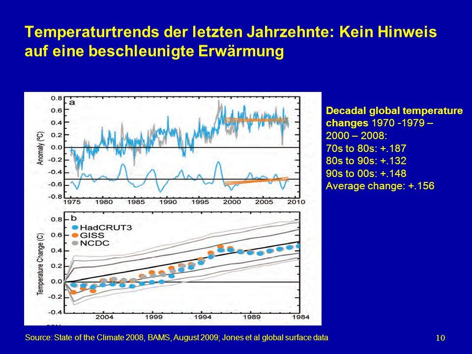10 Temperaturtrends der letzten Jahrzehnte: Kein Hinweis auf eine beschleunigte Erwärmung Source: State of the Climate 2008, BAMS, August 2009; Jones
