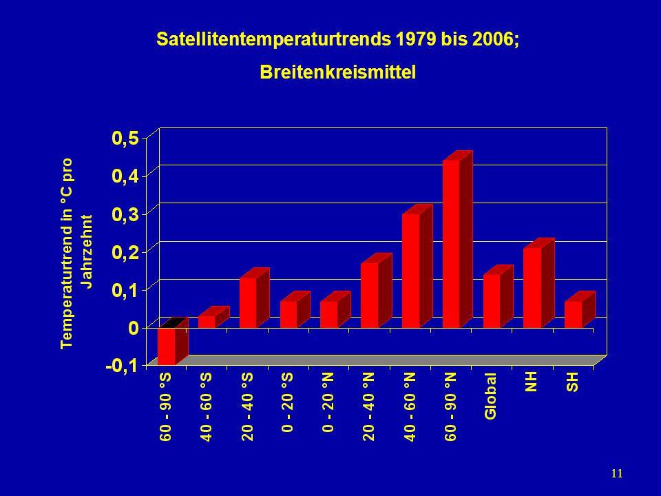 11 Satellitentemperaturtrends 1979 bis 2006; Breitenkreismittel