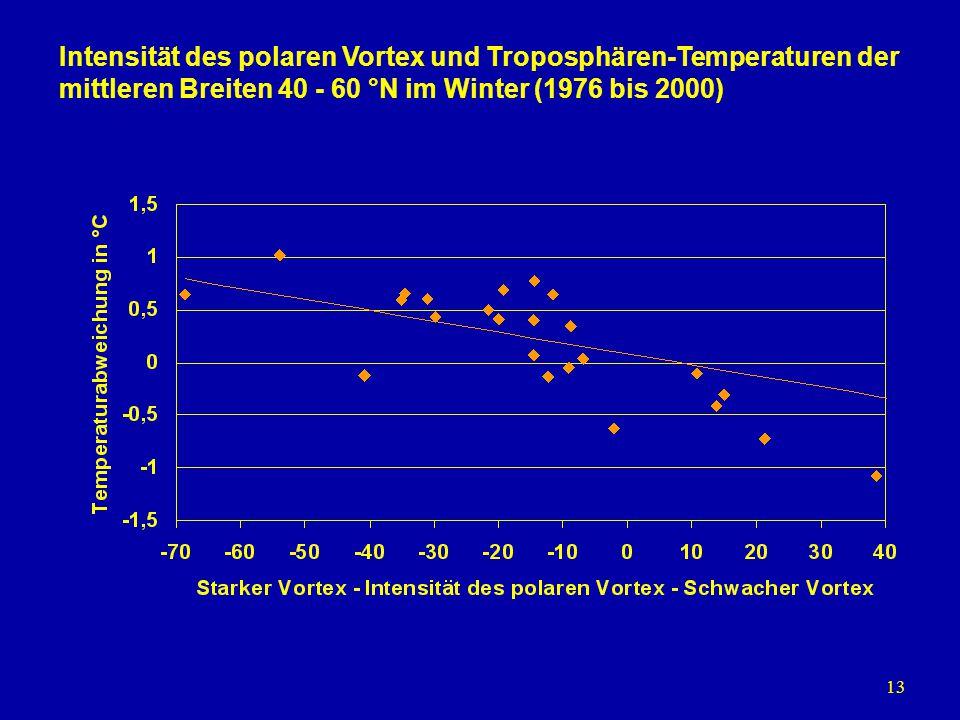 13 Intensität des polaren Vortex und Troposphären-Temperaturen der mittleren Breiten 40 - 60 °N im Winter (1976 bis 2000)