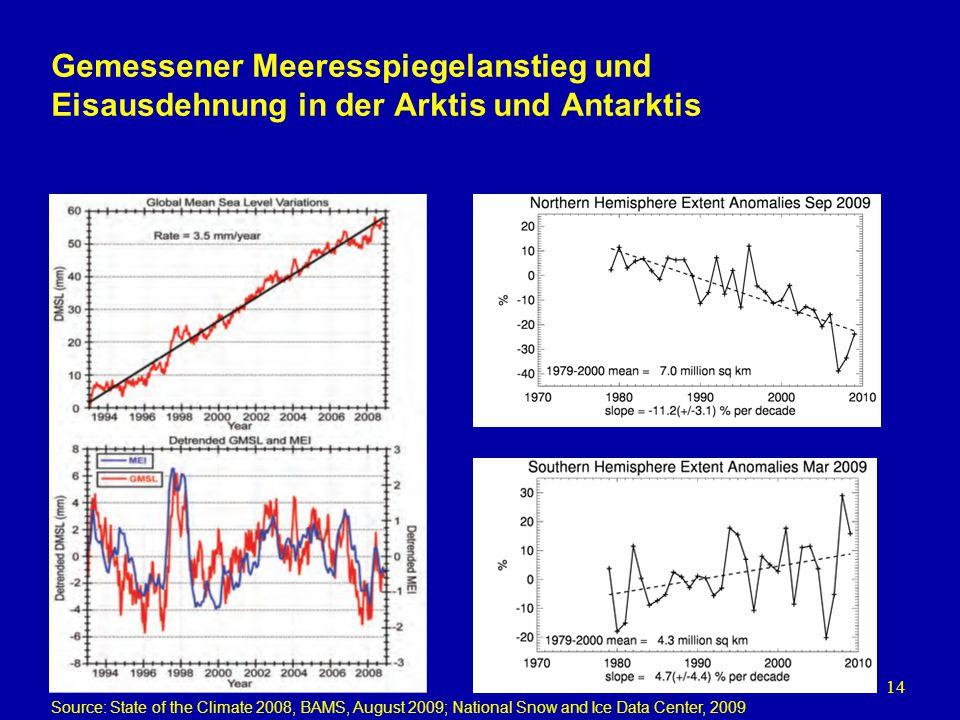 14 Gemessener Meeresspiegelanstieg und Eisausdehnung in der Arktis und Antarktis Source: State of the Climate 2008, BAMS, August 2009; National Snow a