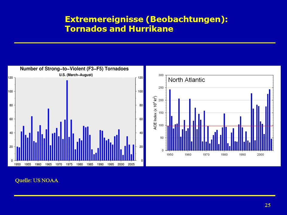 25 Extremereignisse (Beobachtungen): Tornados and Hurrikane Quelle: US NOAA