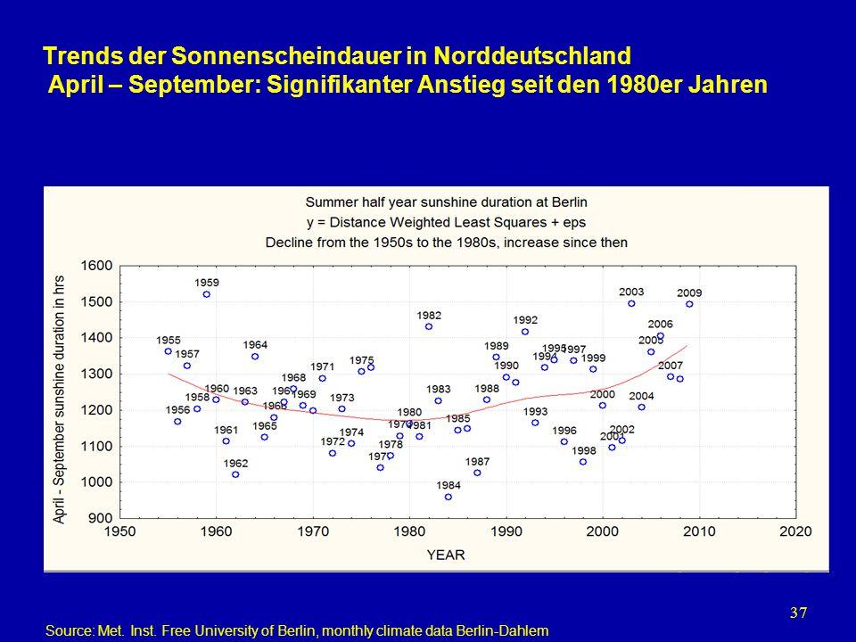 37 Trends der Sonnenscheindauer in Norddeutschland April – September: Signifikanter Anstieg seit den 1980er Jahren Source: Met. Inst. Free University