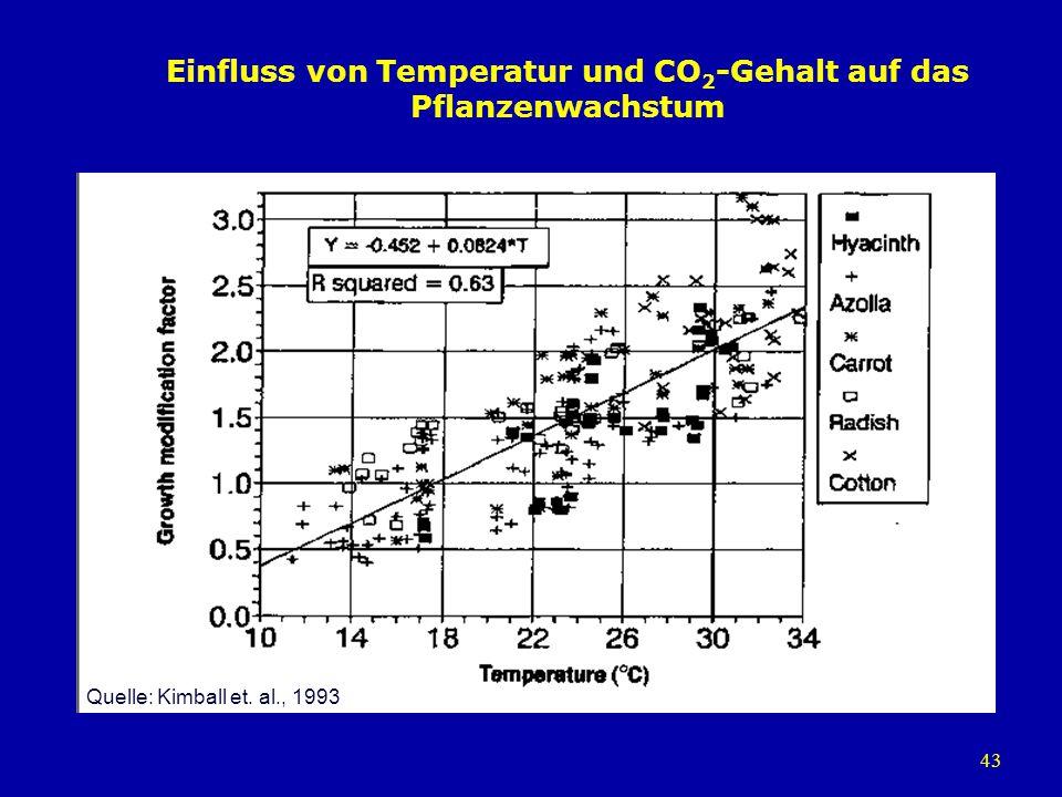 43 Einfluss von Temperatur und CO 2 -Gehalt auf das Pflanzenwachstum Quelle: Kimball et. al., 1993
