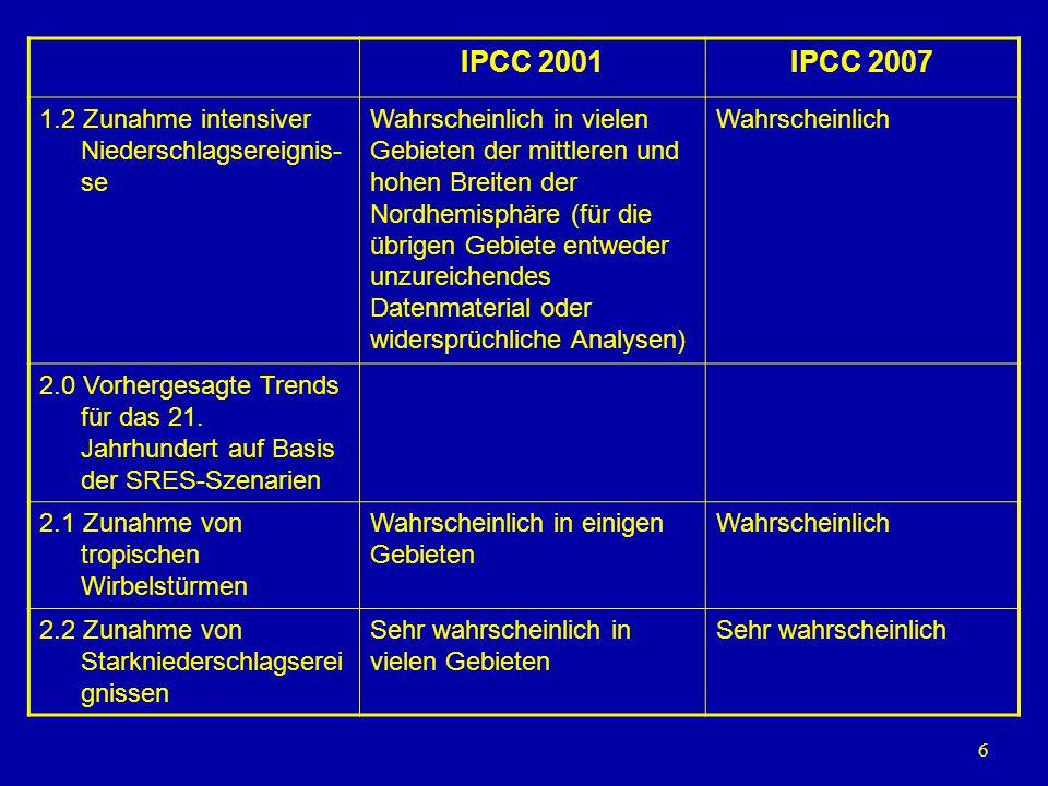 6 IPCC 2001IPCC 2007 1.2 Zunahme intensiver Niederschlagsereignis- se Wahrscheinlich in vielen Gebieten der mittleren und hohen Breiten der Nordhemisp
