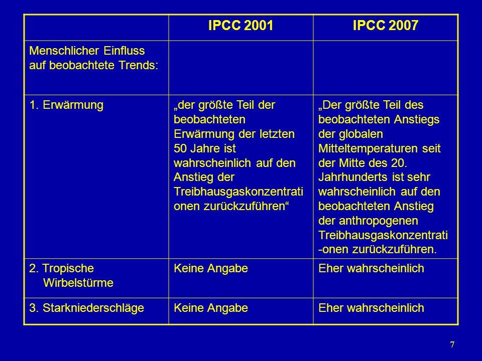 """7 IPCC 2001IPCC 2007 Menschlicher Einfluss auf beobachtete Trends: 1. Erwärmung""""der größte Teil der beobachteten Erwärmung der letzten 50 Jahre ist wa"""