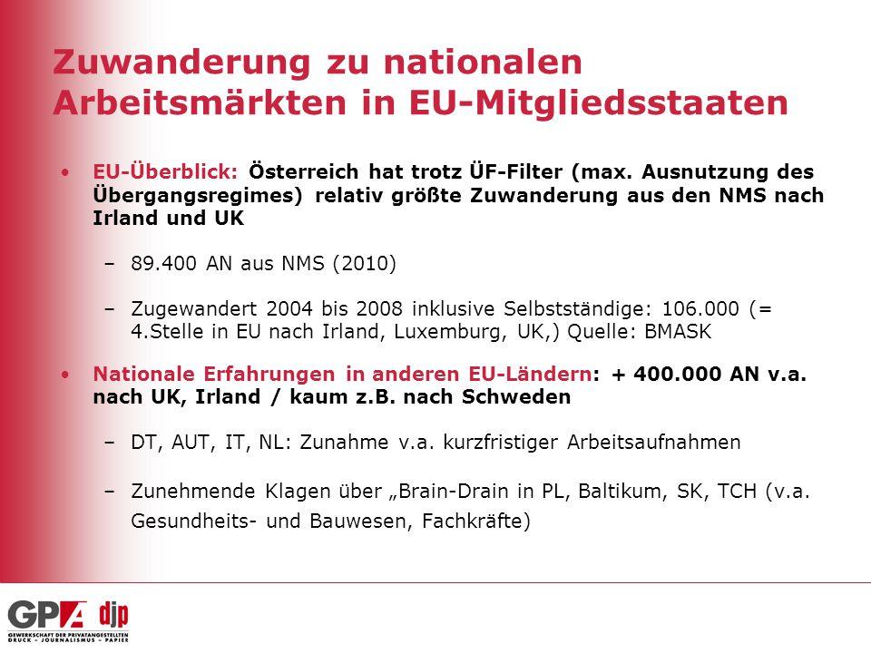 Zuwanderung zu nationalen Arbeitsmärkten in EU-Mitgliedsstaaten EU-Überblick: Österreich hat trotz ÜF-Filter (max. Ausnutzung des Übergangsregimes) re