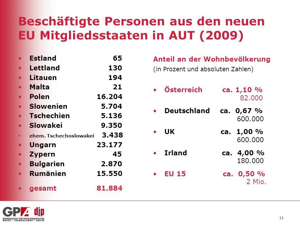 Beschäftigte Personen aus den neuen EU Mitgliedsstaaten in AUT (2009) Estland 65 Lettland 130 Litauen 194 Malta 21 Polen 16.204 Slowenien 5.704 Tschec