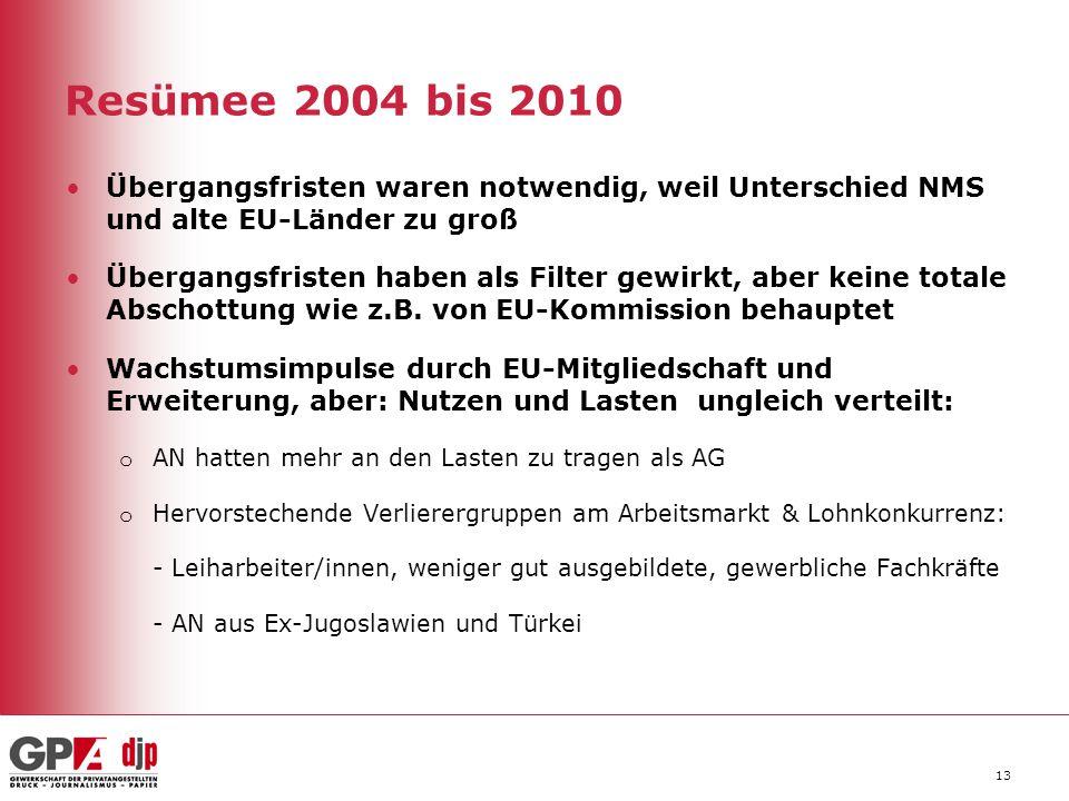 Resümee 2004 bis 2010 Übergangsfristen waren notwendig, weil Unterschied NMS und alte EU-Länder zu groß Übergangsfristen haben als Filter gewirkt, abe