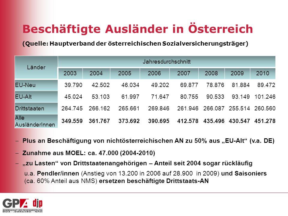 Beschäftigte Ausländer in Österreich (Quelle: Hauptverband der österreichischen Sozialversicherungsträger) Länder Jahresdurchschnitt 20032004200520062